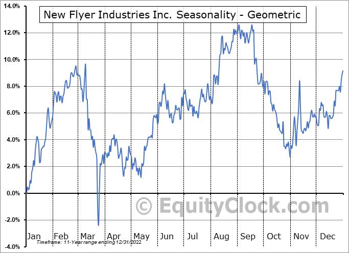 New Flyer Industries Inc. (TSE:NFI.TO) Seasonality