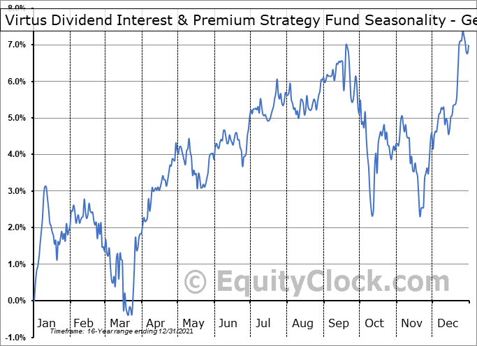 NFJ Dividend Interest & Premium Strategy Fund (NYSE:NFJ) Seasonality