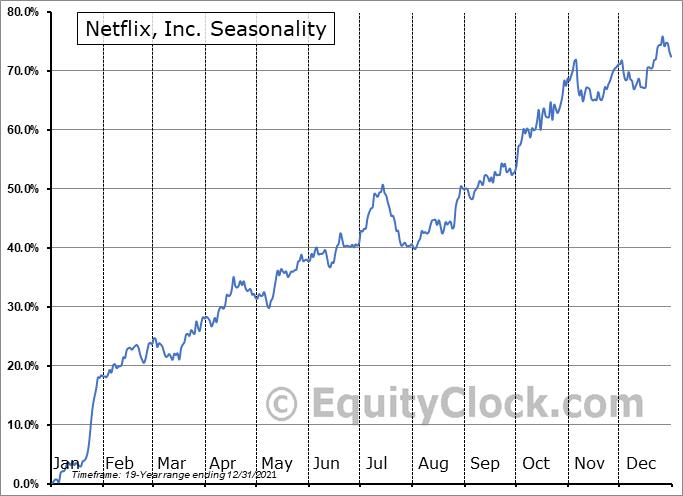 Netflix, Inc. (NASD:NFLX) Seasonality