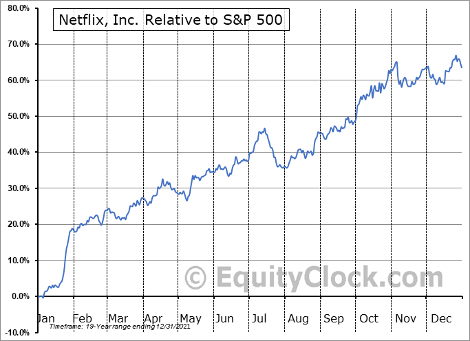 NFLX Relative to the S&P 500