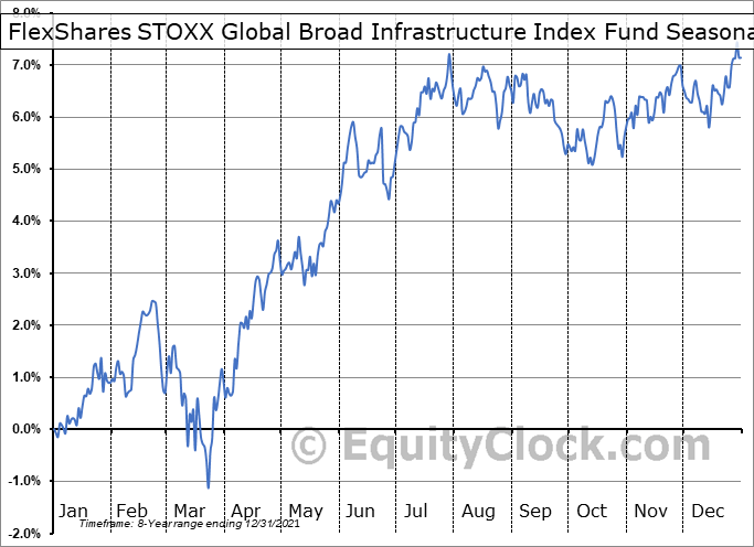 FlexShares STOXX Global Broad Infrastructure Index Fund (AMEX:NFRA) Seasonal Chart