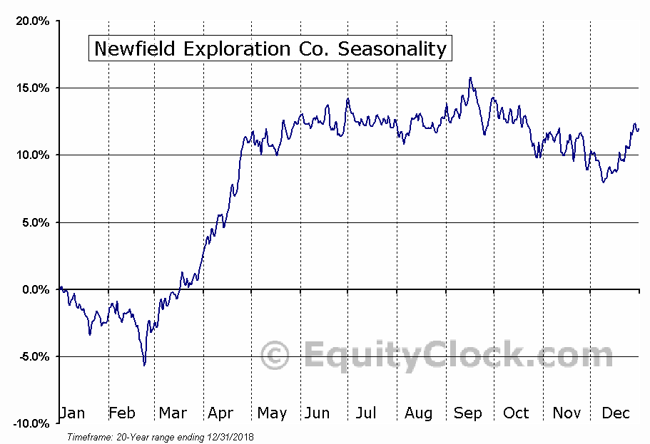 Newfield Exploration Co. (NYSE:NFX) Seasonal Chart