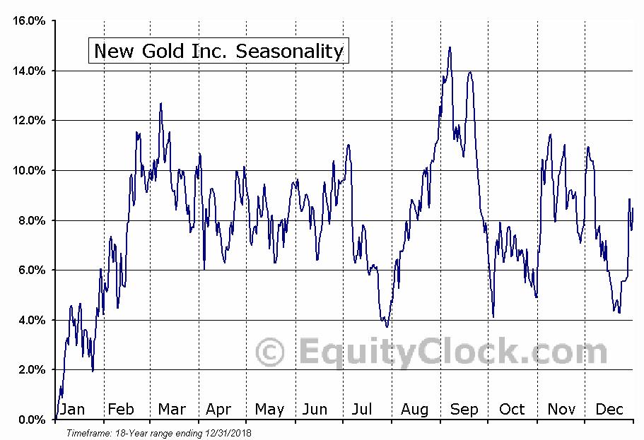 New Gold Inc. (TSE:NGD.TO) Seasonal Chart