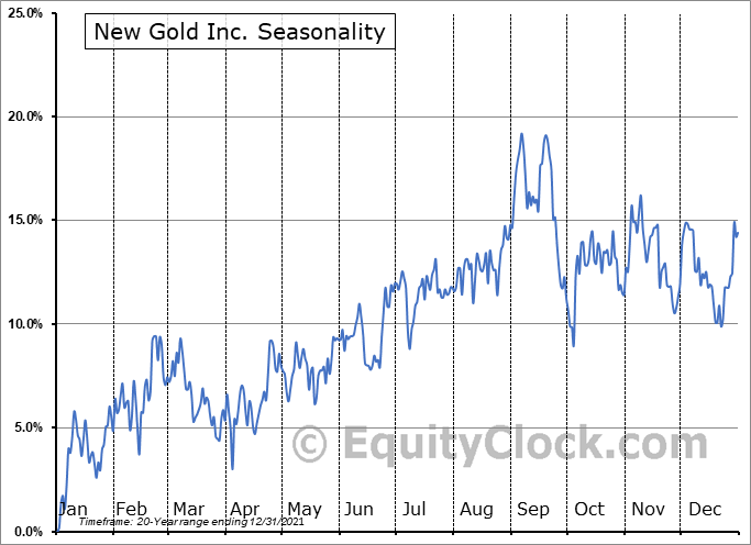 New Gold Inc. (TSE:NGD.TO) Seasonal Chart
