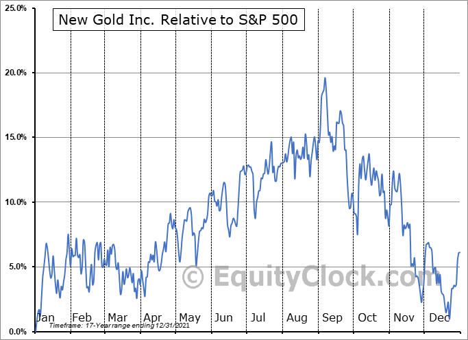 NGD Relative to the S&P 500