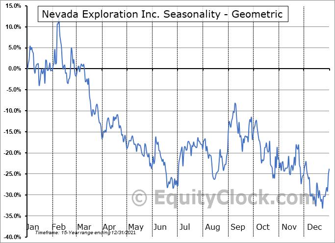 Nevada Exploration Inc. (TSXV:NGE.V) Seasonality