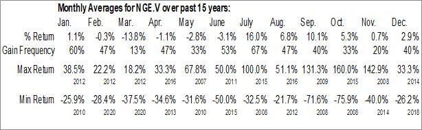 Monthly Seasonal Nevada Exploration Inc. (TSXV:NGE.V)
