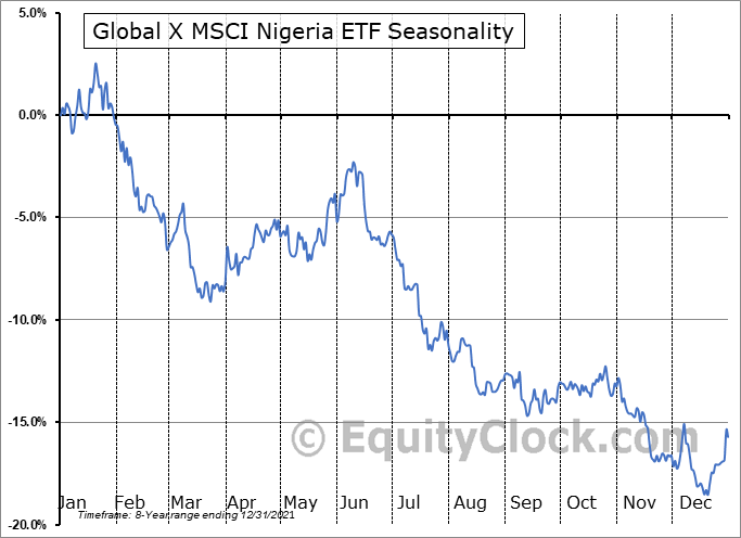 Global X MSCI Nigeria ETF (AMEX:NGE) Seasonality