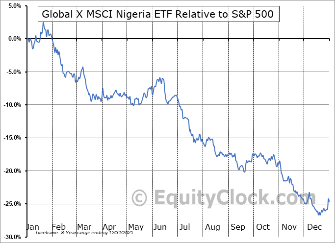 NGE Relative to the S&P 500