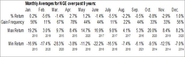 Monthly Seasonal Global X MSCI Nigeria ETF (AMEX:NGE)