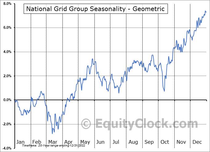 National Grid Group (NYSE:NGG) Seasonality