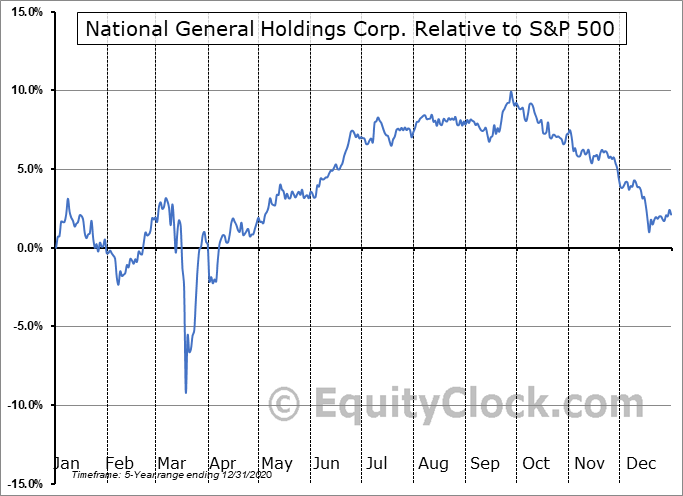 NGHCO Relative to the S&P 500