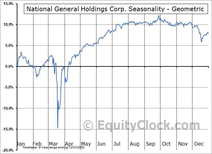 National General Holdings Corp. (NASD:NGHCO) Seasonality