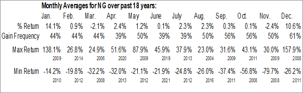 Monthly Seasonal NovaGold Resources Inc (AMEX:NG)