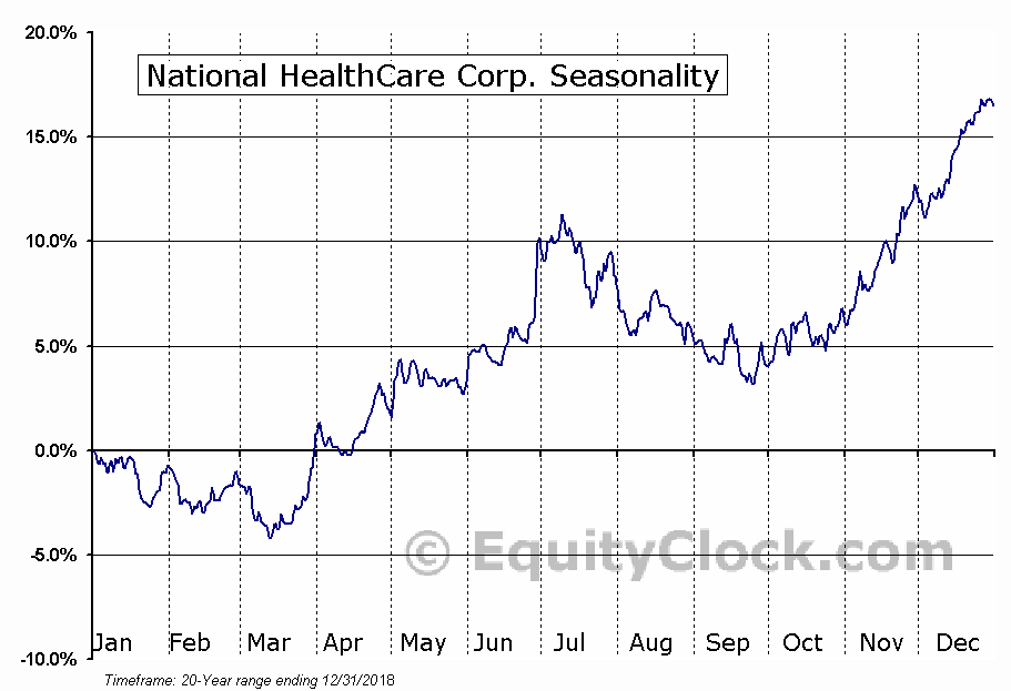 National HealthCare Corp. (AMEX:NHC) Seasonal Chart