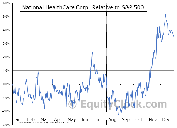 NHC Relative to the S&P 500