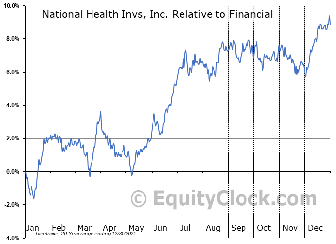 NHI Relative to the Sector