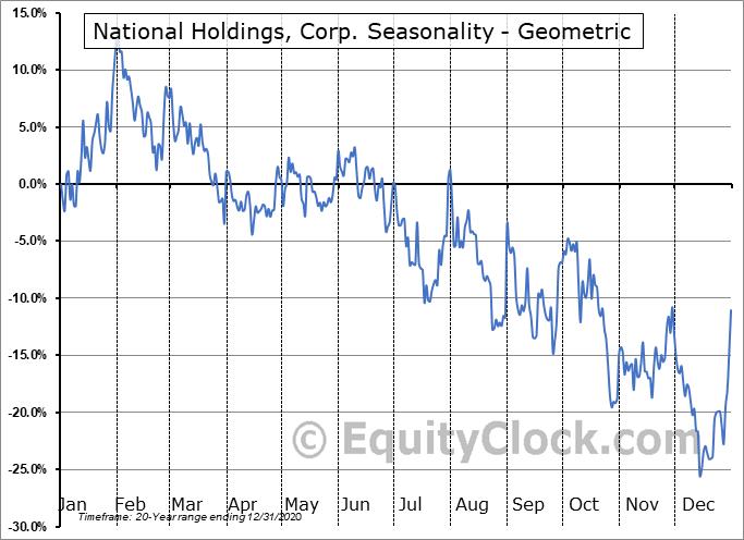National Holdings, Corp. (NASD:NHLD) Seasonality