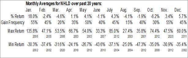 Monthly Seasonal National Holdings, Corp. (NASD:NHLD)