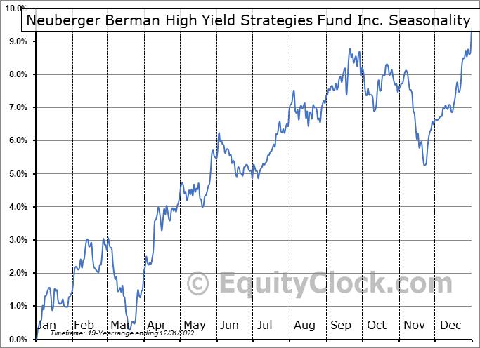 Neuberger Berman High Yield Strategies Fund Inc. (AMEX:NHS) Seasonality