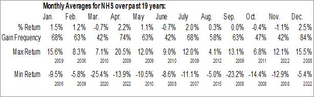 Monthly Seasonal Neuberger Berman High Yield Strategies Fund Inc. (AMEX:NHS)