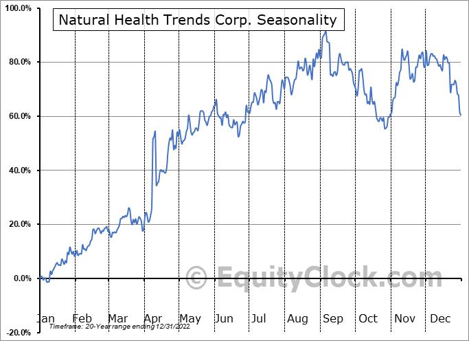 Natural Health Trends Corp. (NASD:NHTC) Seasonality