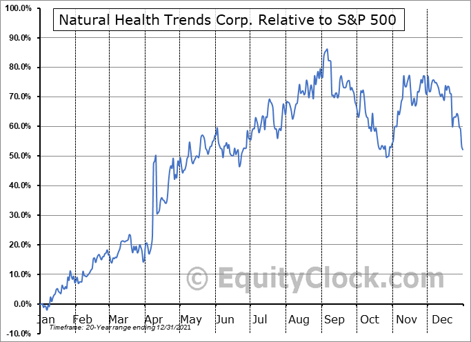 NHTC Relative to the S&P 500