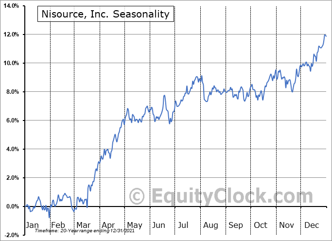 NiSource, Inc Seasonal Chart