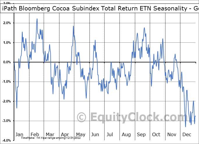 iPath Bloomberg Cocoa Subindex Total Return ETN (NYSE:NIB) Seasonality