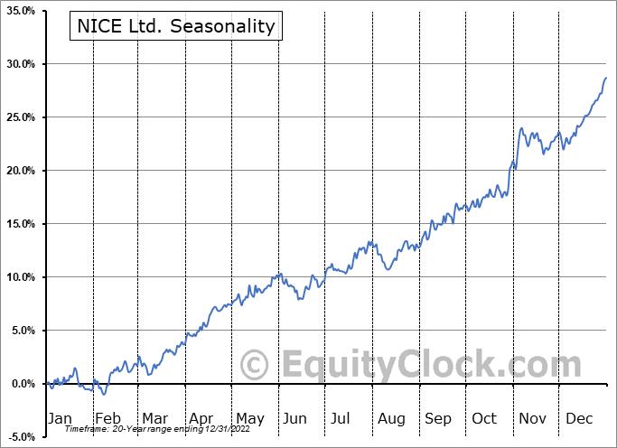 NICE Ltd Seasonal Chart