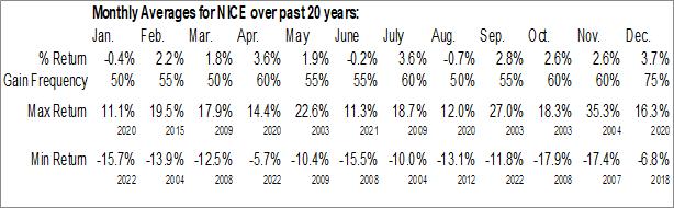 Monthly Seasonal NICE Ltd. (NASD:NICE)