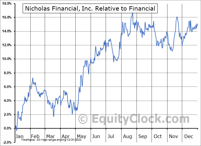 NICK Relative to the Sector