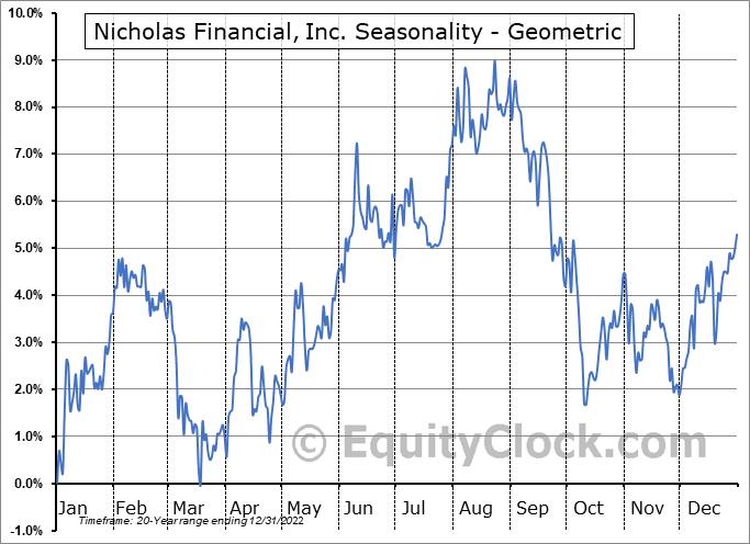 Nicholas Financial, Inc. (NASD:NICK) Seasonality