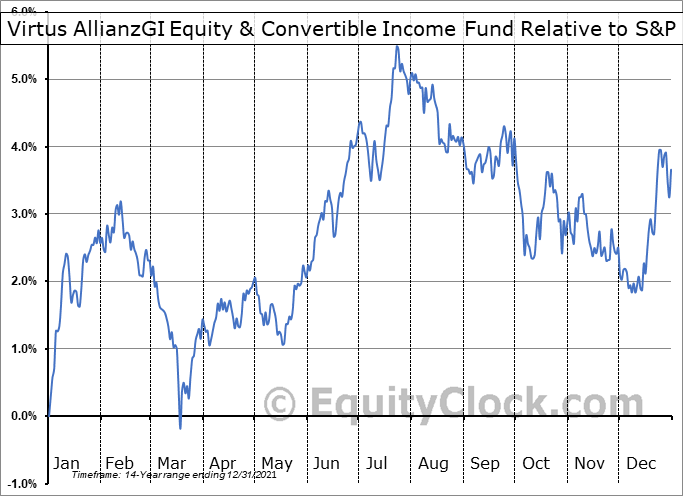 NIE Relative to the S&P 500