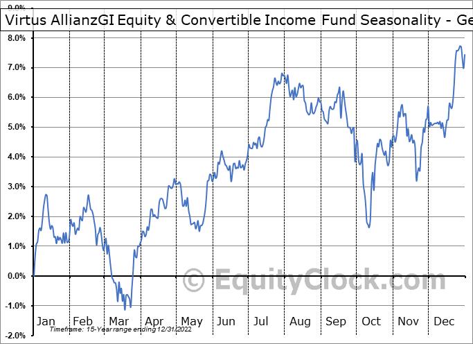 AGIC Equity & Convertible Income Fund (NYSE:NIE) Seasonality