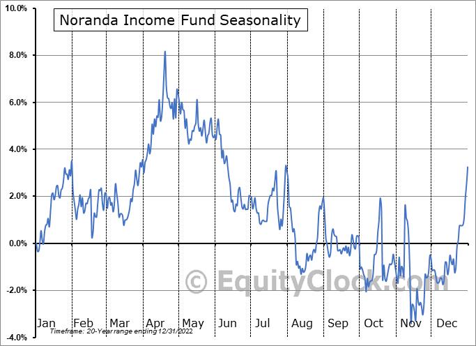 Noranda Income Fund (TSE:NIF/UN.TO) Seasonality