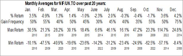 Monthly Seasonal Noranda Income Fund (TSE:NIF/UN.TO)