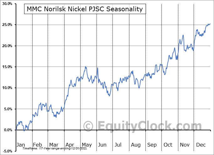MMC Norilsk Nickel PJSC (OTCMKT:NILSY) Seasonality