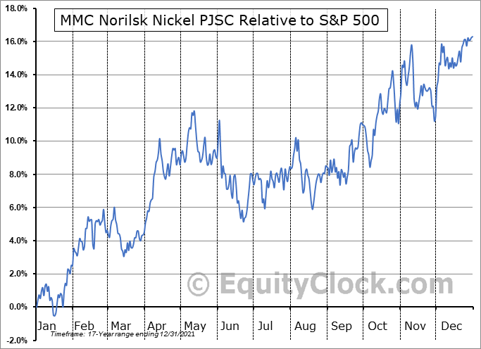 NILSY Relative to the S&P 500