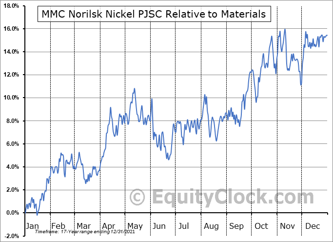NILSY Relative to the Sector