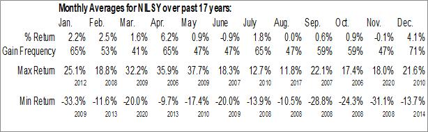 Monthly Seasonal MMC Norilsk Nickel PJSC (OTCMKT:NILSY)