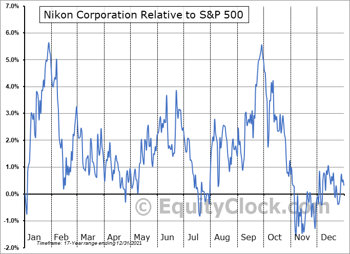 NINOY Relative to the S&P 500