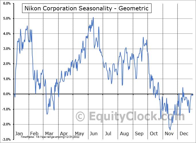 Nikon Corporation (OTCMKT:NINOY) Seasonality