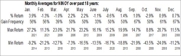 Monthly Seasonal Nikon Corporation (OTCMKT:NINOY)