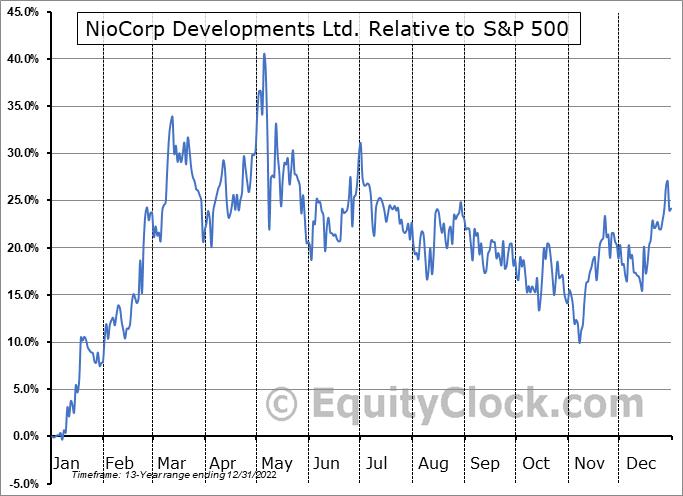 NIOBF Relative to the S&P 500