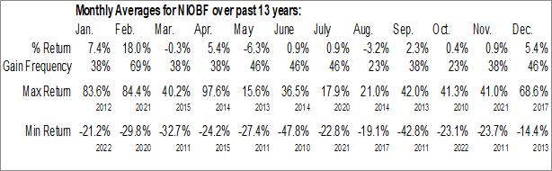 Monthly Seasonal NioCorp Developments Ltd. (OTCMKT:NIOBF)