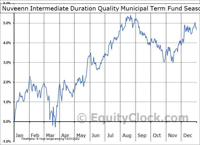 Nuveenn Intermediate Duration Quality Municipal Term Fund (NYSE:NIQ) Seasonality