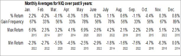 Monthly Seasonal Nuveenn Intermediate Duration Quality Municipal Term Fund (NYSE:NIQ)