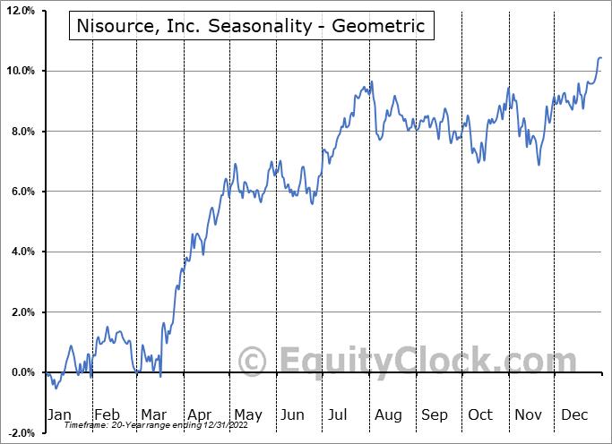 Nisource, Inc. (NYSE:NI) Seasonality