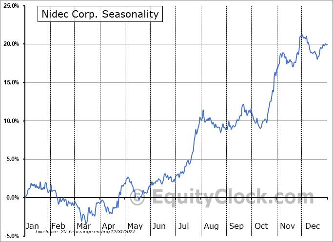 Nidec Corp. (OTCMKT:NJDCY) Seasonality